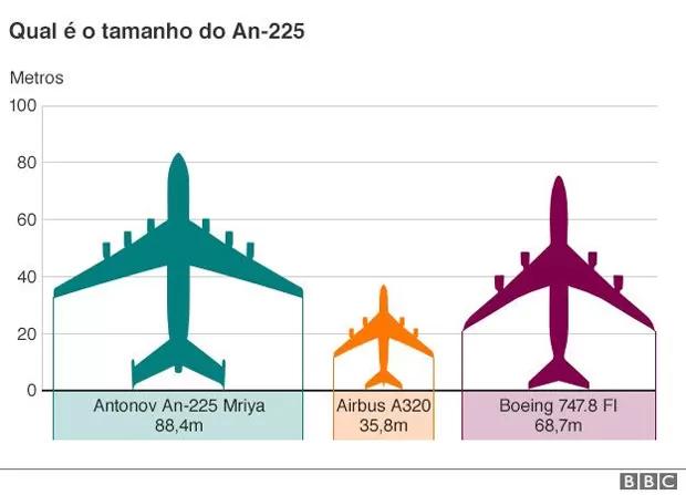 Antonov AN-225, a maior aeronave do mundo. (Reprodução/BBC)