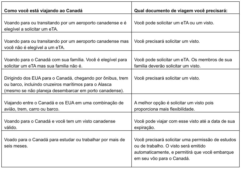 Novas regras para obter visto canadense.